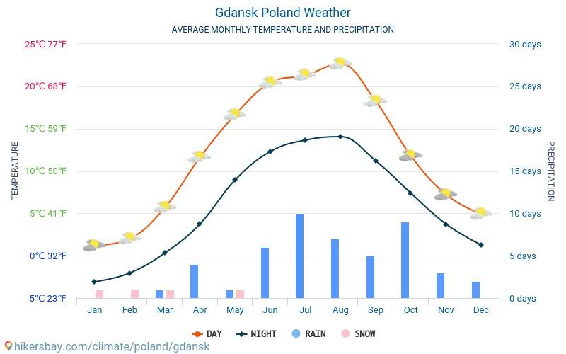 clima na polônia